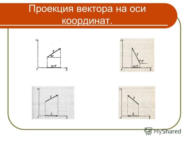 Проекция вектора на оси координат.