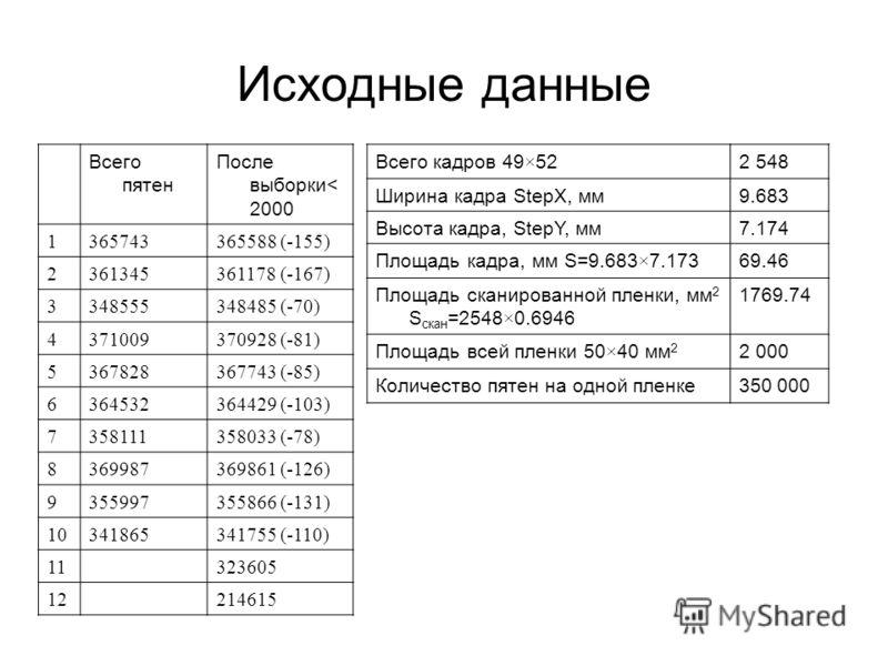 Исходные данные Всего пятен После выборки< 2000 1365743365588 (-155) 2361345361178 (-167) 3348555348485 (-70) 4371009370928 (-81) 5367828367743 (-85) 6364532364429 (-103) 7358111358033 (-78) 8369987369861 (-126) 9355997355866 (-131) 10341865341755 (-