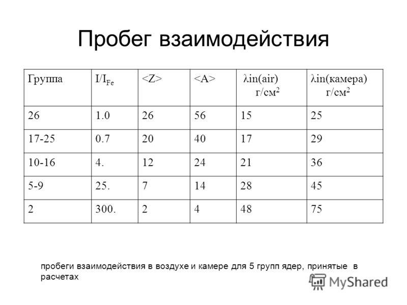 Пробег взаимодействия ГруппаI/I Fe λin(air) г/см 2 λin(камера) г/см 2 261.026561525 17-250.720401729 10-164.12242136 5-925.7142845 2300.244875 пробеги взаимодействия в воздухе и камере для 5 групп ядер, принятые в расчетах