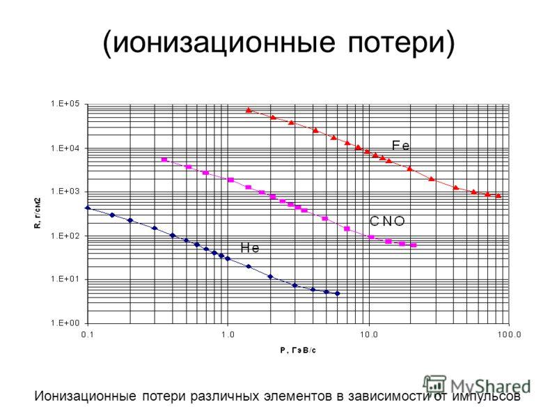 (ионизационные потери) Ионизационные потери различных элементов в зависимости от импульсов