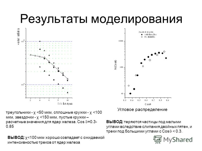 Результаты моделирования треугольники - χ