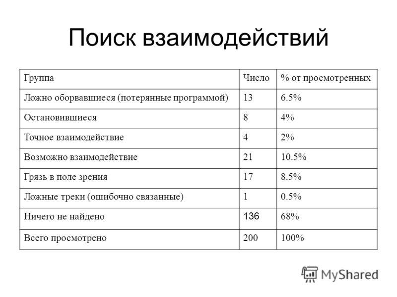 Поиск взаимодействий ГруппаЧисло% от просмотренных Ложно оборвавшиеся (потерянные программой)136.5% Остановившиеся84% Точное взаимодействие42% Возможно взаимодействие2110.5% Грязь в поле зрения178.5% Ложные треки (ошибочно связанные)10.5% Ничего не н