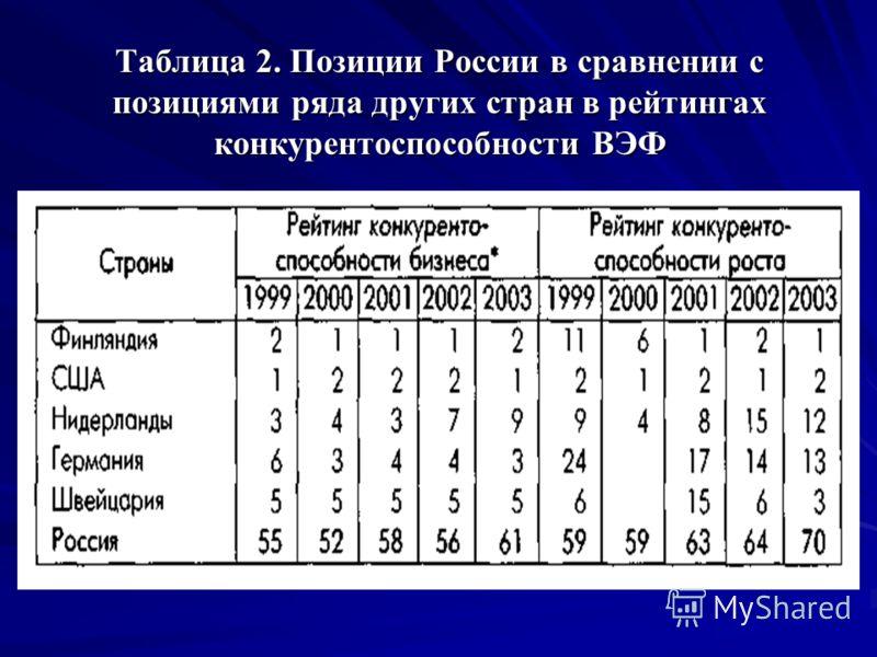 Таблица 2. Позиции России в сравнении с позициями ряда других стран в рейтингах конкурентоспособности ВЭФ