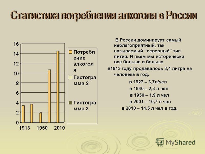 В России доминирует самый неблагоприятный, так называемый северный тип пития. И пьем мы исторически все больше и больше. В России доминирует самый неблагоприятный, так называемый северный тип пития. И пьем мы исторически все больше и больше. в1913 го