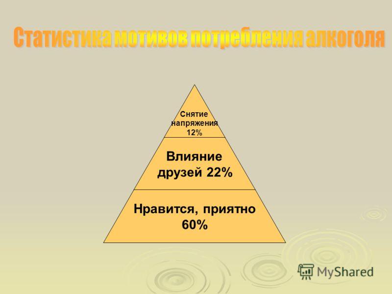 Снятие напряжения 12% Влияние друзей 22% Нравится, приятно 60%
