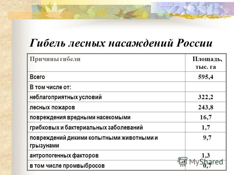 Гибель лесных насаждений России Причины гибели Площадь, тыс. га Всего 595,4 В том числе от: неблагоприятных условий 322,2 лесных пожаров 243,8 повреждения вредными насекомыми 16,7 грибковых и бактериальных заболеваний 1,7 повреждений дикими копытными