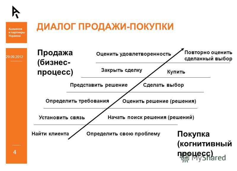 Найти клиента Установить связь Определить требования Представить решение Закрыть сделку Оценить удовлетворенность Покупка (когнитивный процесс) Продажа (бизнес- процесс) Определить свою проблему Начать поиск решения (решений) Оценить решение (решения