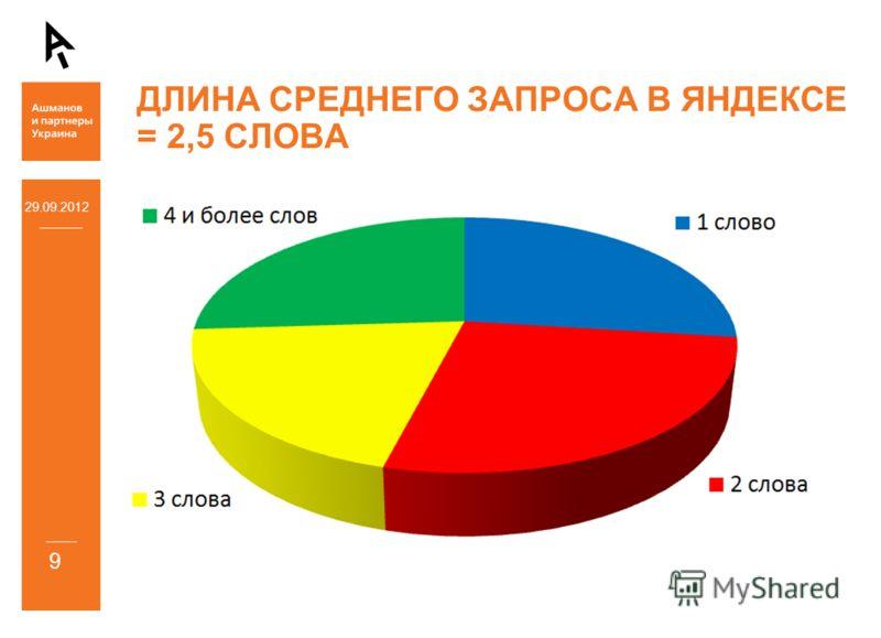 ДЛИНА СРЕДНЕГО ЗАПРОСА В ЯНДЕКСЕ = 2,5 СЛОВА Поиск в интернете: что и как ищут пользователи. Яндекс, 2010 05.07.2012 9