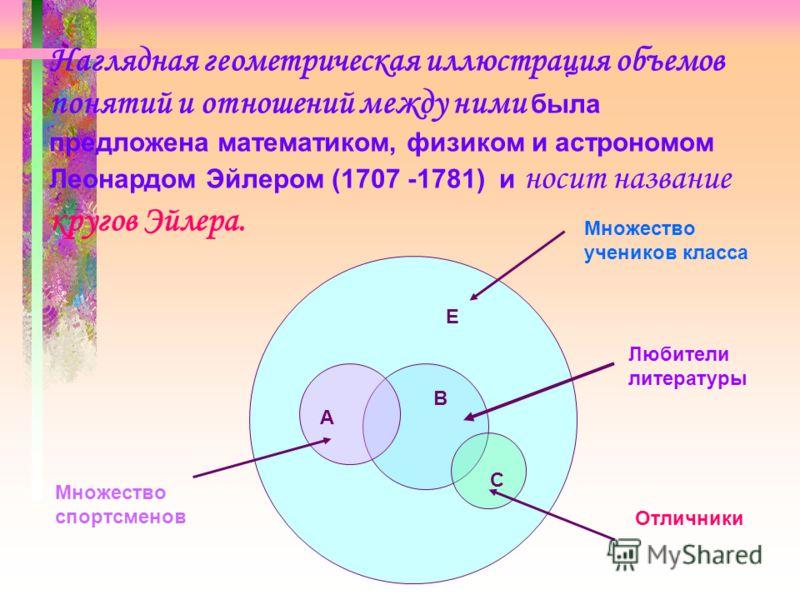 Наглядная геометрическая иллюстрация объемов понятий и отношений между ними была предложена математиком, физиком и астрономом Леонардом Эйлером (1707 -1781) и носит название кругов Эйлера. Е А В С Множество учеников класса Множество спортсменов Любит