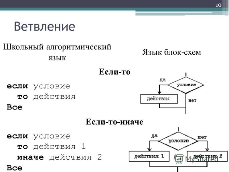 Ветвление 10 Школьный алгоритмический язык Язык блок-схем Если-то если условие то действия Все Если-то-иначе если условие то действия 1 иначе действия 2 Все