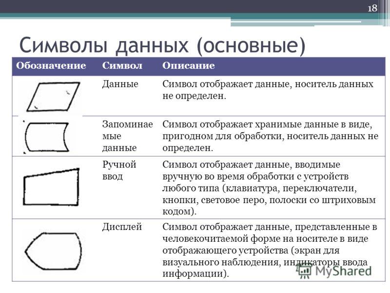 Символы данных (основные) ОбозначениеСимволОписание ДанныеСимвол отображает данные, носитель данных не определен. Запоминае мые данные Символ отображает хранимые данные в виде, пригодном для обработки, носитель данных не определен. Ручной ввод Символ