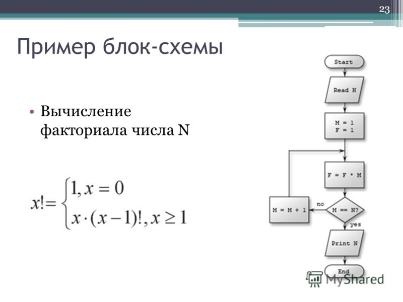 Пример блок-схемы Вычисление факториала числа N 23