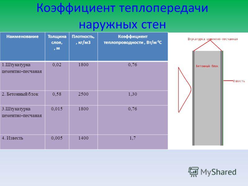 Коэффициент теплопередачи наружных стен НаименованиеТолщина слоя,, м Плотность,, кг/м3 Коэффициент теплопроводности, Вт/м 0 С 1.Штукатурка цементно-песчаная 0,0218000,76 2. Бетонный блок0,5825001,30 3.Штукатурка цементно-песчаная 0,01518000,76 4. Изв