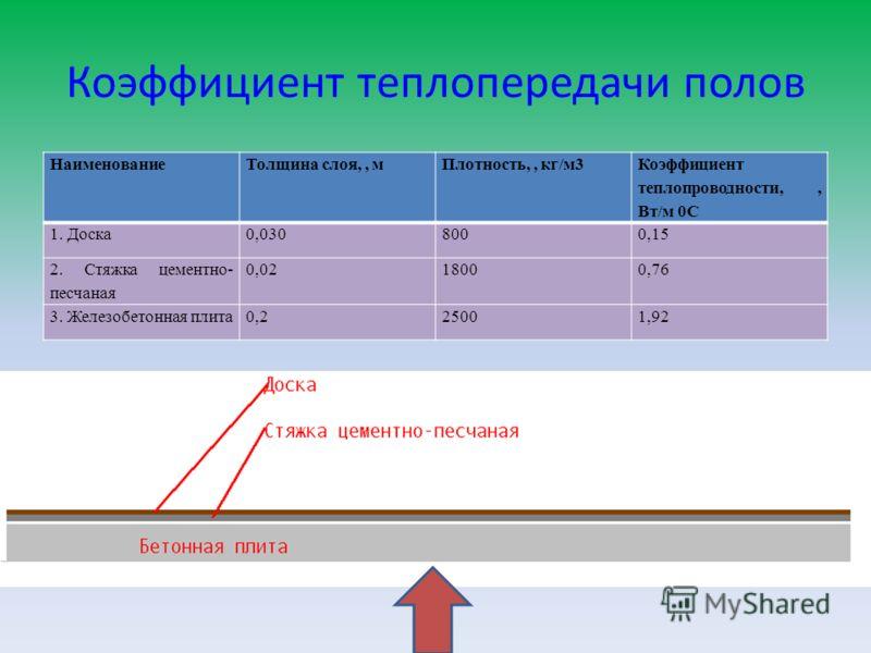 Коэффициент теплопередачи полов НаименованиеТолщина слоя,, мПлотность,, кг/м3 Коэффициент теплопроводности,, Вт/м 0С 1. Доска0,0308000,15 2. Стяжка цементно- песчаная 0,0218000,76 3. Железобетонная плита0,225001,92