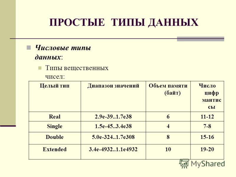ПРОСТЫЕ ТИПЫ ДАННЫХ Числовые типы данных: Типы вещественных чисел: Целый типДиапазон значенийОбъем памяти (байт) Число цифр мантис сы Real2.9e-39..1.7e38611-12 Single1.5e-45..3.4e3847-8 Double5.0e-324..1.7e308815-16 Extended3.4e-4932..1.1e49321019-20