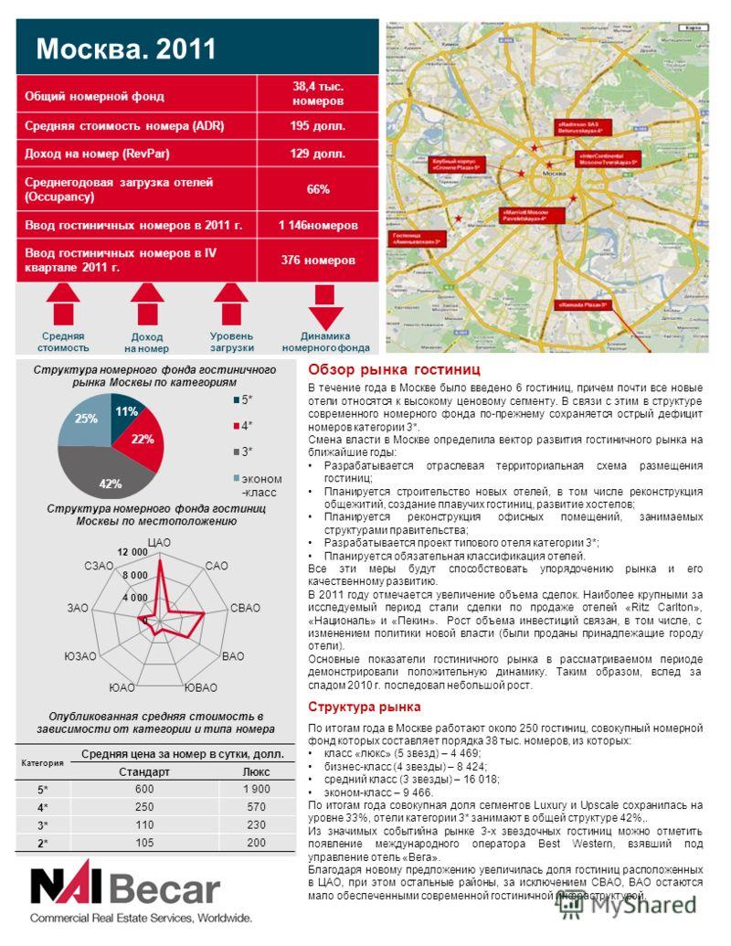 2 Доход на номер Обзор рынка гостиниц В течение года в Москве было введено 6 гостиниц, причем почти все новые отели относятся к высокому ценовому сегменту. В связи с этим в структуре современного номерного фонда по-прежнему сохраняется острый дефицит