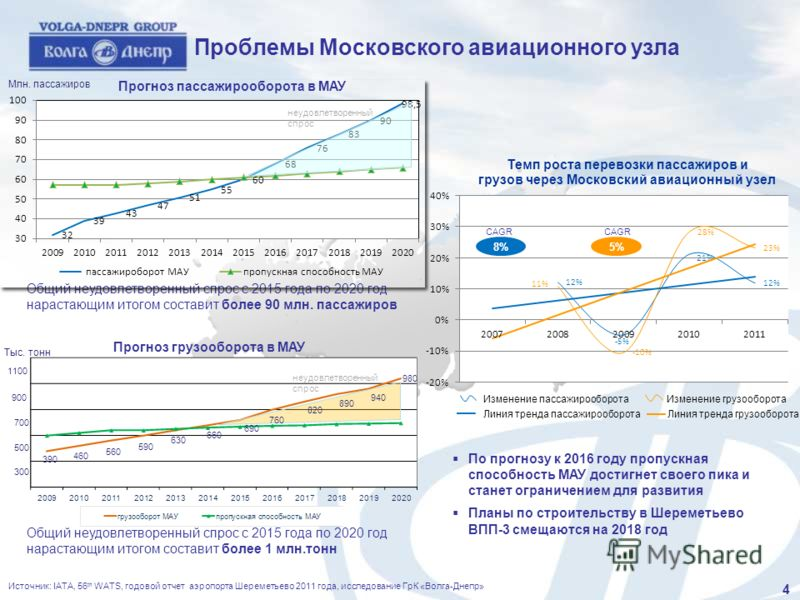 Источник: IATA, 56 th WATS, годовой отчет аэропорта Шереметьево 2011 года, исследование ГрК «Волга-Днепр» Проблемы Московского авиационного узла Общий неудовлетворенный спрос с 2015 года по 2020 год нарастающим итогом составит более 90 млн. пассажиро