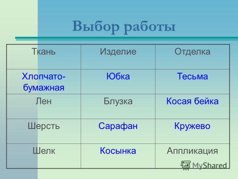 Выбор работы ТканьИзделиеОтделка Хлопчато- бумажная ЮбкаТесьма ЛенБлузкаКосая бейка ШерстьСарафанКружево ШелкКосынкаАппликация