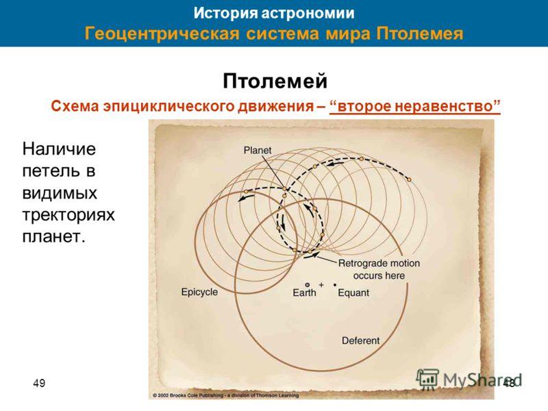 4948 История астрономии Геоцентрическая система мира Птолемея Птолемей Схема эпициклического движения – второе неравенство Наличие петель в видимых тректориях планет.