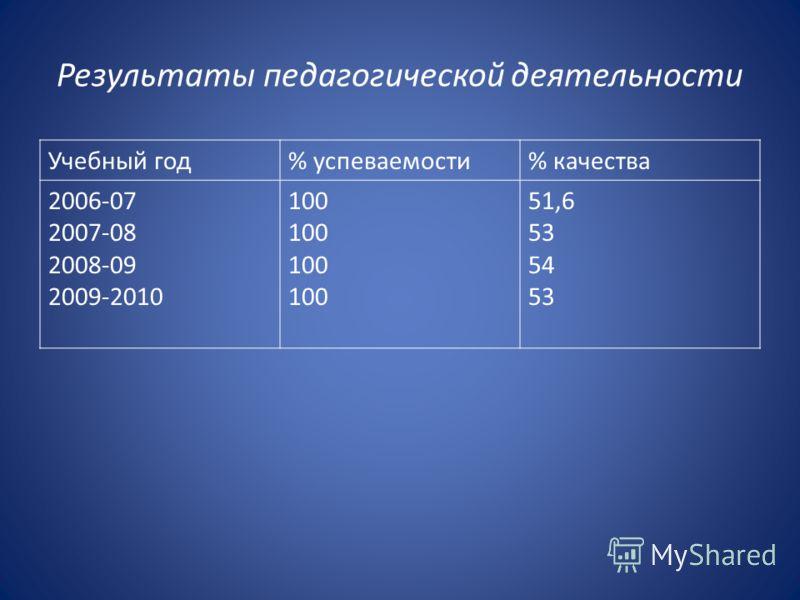 Результаты педагогической деятельности Учебный год% успеваемости% качества 2006-07 2007-08 2008-09 2009-2010 100 51,6 53 54 53