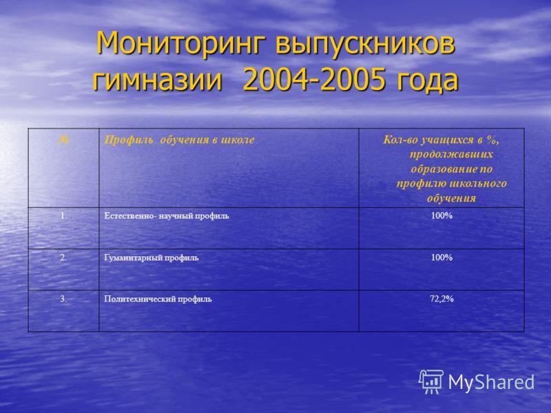 Мониторинг выпускников гимназии 2004-2005 года Профиль обучения в школеКол-во учащихся в %, продолжавших образование по профилю школьного обучения 1.Естественно- научный профиль100% 2.Гуманитарный профиль100% 3.Политехнический профиль72,2%