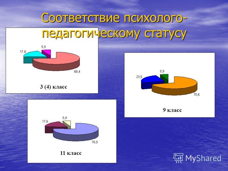 Соответствие психолого- педагогическому статусу 11 класс 9 класс 3 (4) класс