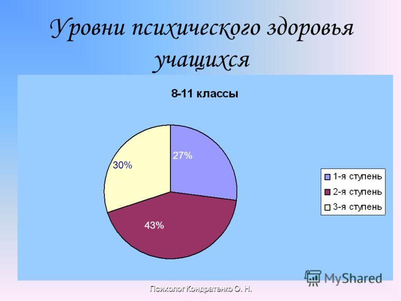 Психолог Кондратенко О. Н. Уровни психического здоровья учащихся 27% 43% 30%