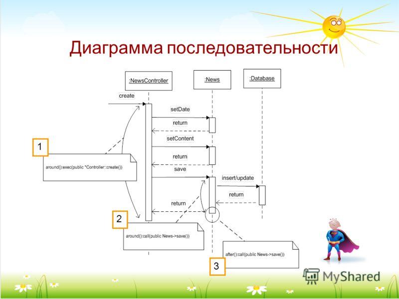 Диаграмма последовательности 1 2 3