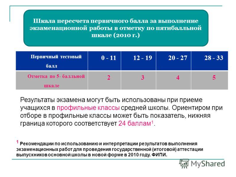 Шкала пересчета первичного балла за выполнение экзаменационной работы в отметку по пятибалльной шкале (2010 г.) Первичный тестовый балл 0 - 1112 - 1920 - 2728 - 33 Отметка по 5- балльной шкале 2345 Результаты экзамена могут быть использованы при прие