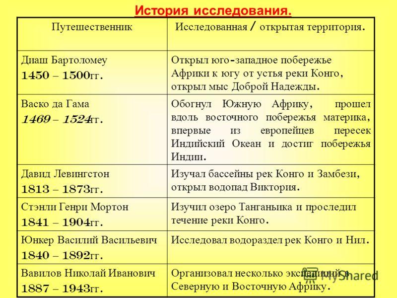 Кто что открыл в истории географии