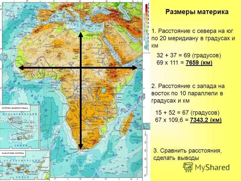 Размеры материка 1. Расстояние с севера на юг по 20 меридиану в градусах и км 32 + 37 = 69 (градусов) 69 х 111 = 7659 (км) 2. Расстояние с запада на восток по 10 параллели в градусах и км 15 + 52 = 67 (градусов) 67 х 109,6 = 7343,2 (км) 3. Сравнить р