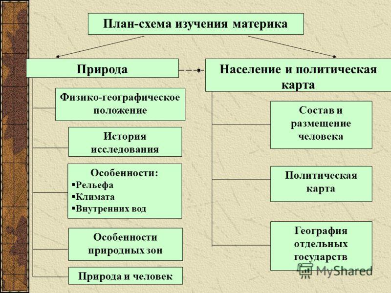 карта География отдельных