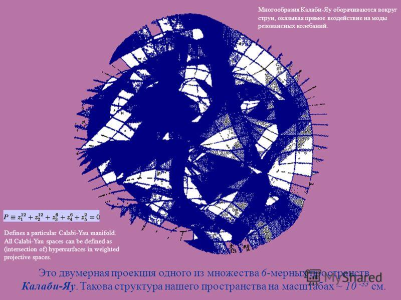 Это двумерная проекция одного из множества 6-мерных пространств Калаби-Яу. Такова структура нашего пространства на масштабах ~ 10 -33 см. Defines a particular Calabi-Yau manifold. All Calabi-Yau spaces can be defined as (intersection of) hypersurface