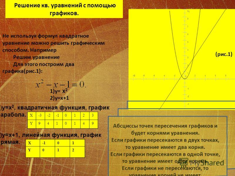 X01 Y012 Решение кв. уравнений с помощью графиков. Не используя формул квадратное уравнение можно решить графическим способом. Например Решим уравнение Для этого построим два графика(рис.1): (рис.1) 1)y= x 2 2)y=x+1 1)y=x 2, квадратичная функция, гра