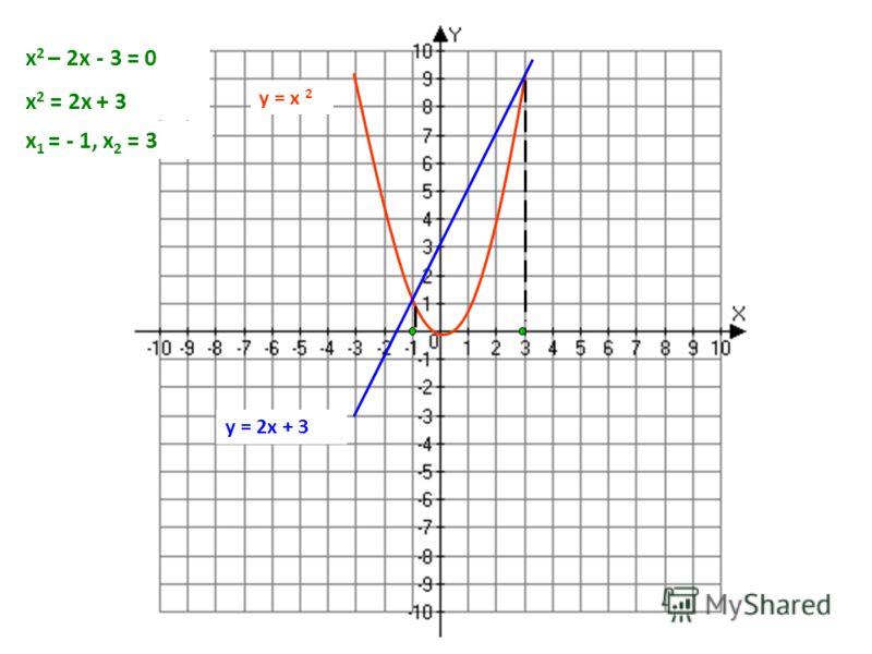 у = х 2 у = 2х + 3 х 2 – 2х - 3 = 0 х 2 = 2х + 3 х 1 = - 1, х 2 = 3