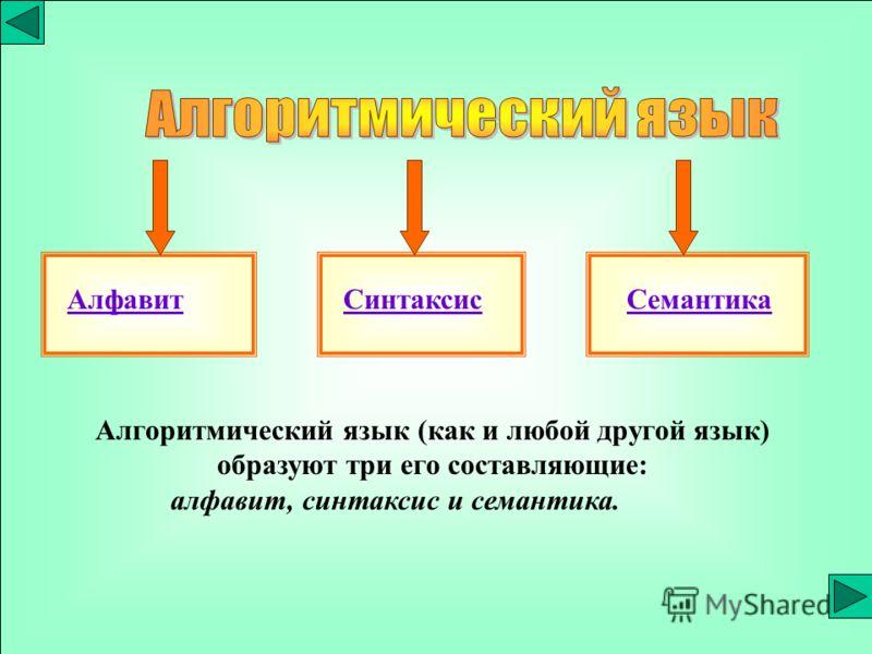АлфавитСинтаксисСемантика Алгоритмический язык (как и любой другой язык) образуют три его составляющие: алфавит, синтаксис и семантика.