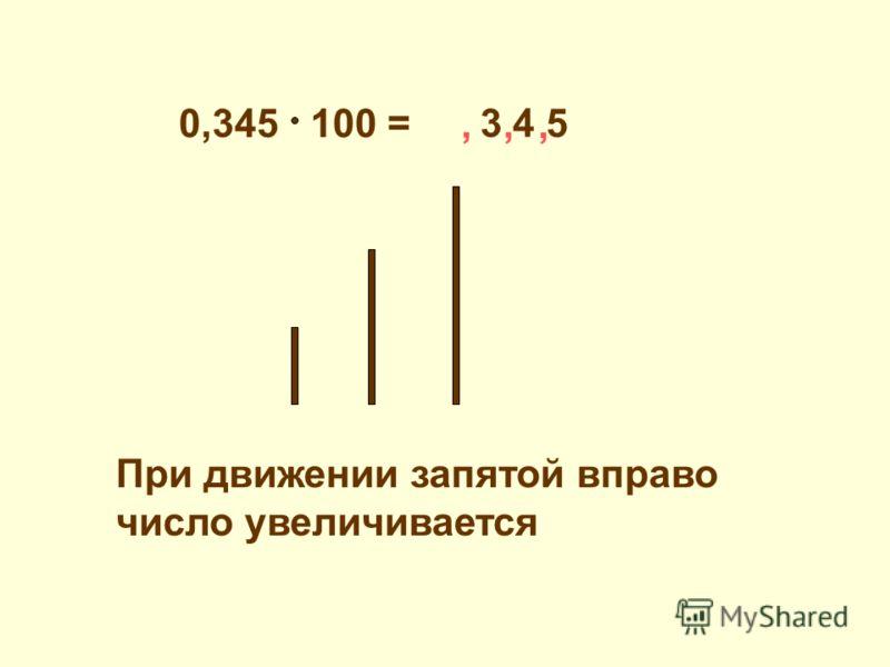 0,345 100 = 3 4 5,,, При движении запятой вправо число увеличивается
