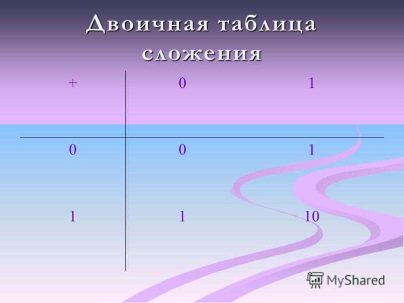 Двоичная таблица сложения +01 001 1110