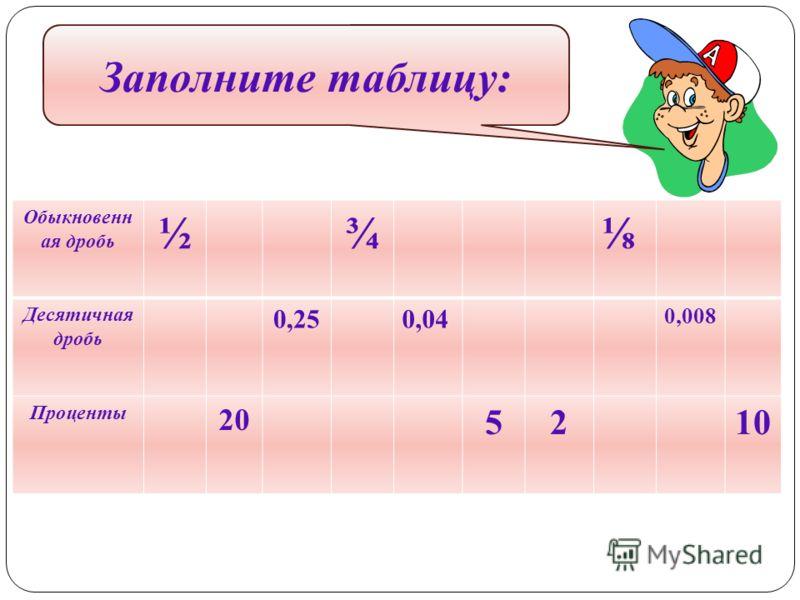 Обыкновенн ая дробь ½¾ Десятичная дробь 0,250,04 0,008 Проценты 20 5210 Заполните таблицу: