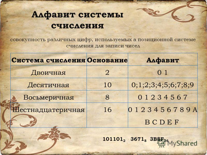 Алфавит системы счисления совокупность различных цифр, используемых а позиционной системе счисления для записи чисел Система счисленияОснованиеАлфавит Двоичная20 1 Десятичная100;1;2;3;4;5;6;7;8;9 Восьмеричная80 1 2 3 4 5 6 7 Шестнадцатеричная160 1 2