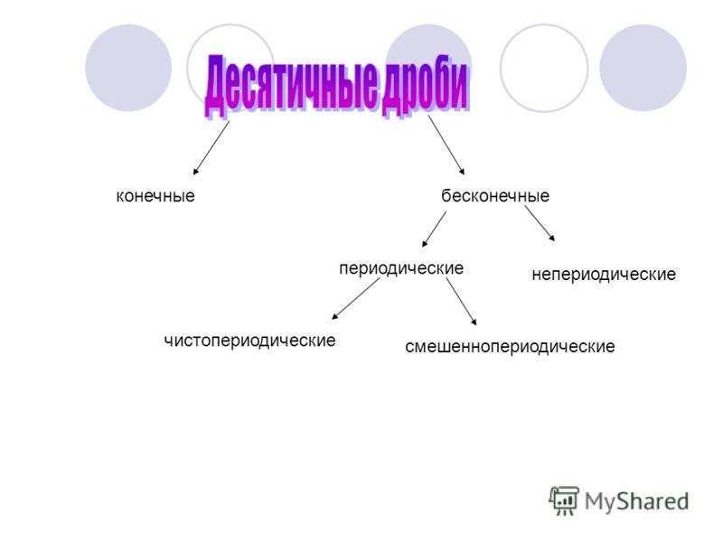 конечныебесконечные периодические непериодические чистопериодические смешеннопериодические