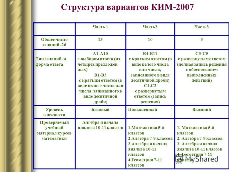 Структура вариантов КИМ-2007 Часть 1Часть2Часть3 Общее число заданий -26 13103 Тип заданий и форма ответа А1-А10 с выбором ответа (из четырех предложен- ных) В1-В3 с кратким ответом (в виде целого числа или числа, записанного в виде десятичной дроби)