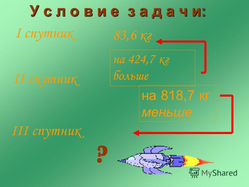I спутник II спутник III спутник на 424,7 кг больше 83,6 кг ? на 818,7 кг меньше У с л о в и е з а д а ч и: