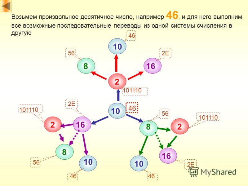 2 8 10 16 10 16 2 2 8 8 10 Возьмем произвольное десятичное число, например 46, и для него выполним все возможные последовательные переводы из одной системы счисления в другую 46 101110 56 2E 101110 2E 46 56 2E 46 56 46