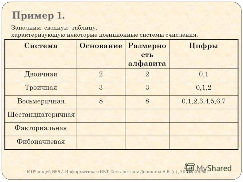 Пример 1. Заполним сводную таблицу, характеризующую некоторые позиционные системы счисления. СистемаОснованиеРазмерно сть алфавита Цифры Двоичная220,1 Троичная330,1,2 Восьмеричная880,1,2,3,4,5,6,7 Шестандцатеричная Факториальная Фибоначиевая МОУ лице