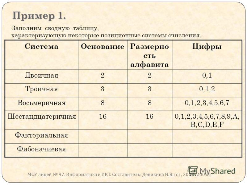 Пример 1. Заполним сводную таблицу, характеризующую некоторые позиционные системы счисления. СистемаОснованиеРазмерно сть алфавита Цифры Двоичная220,1 Троичная330,1,2 Восьмеричная880,1,2,3,4,5,6,7 Шестандцатеричная16 0,1,2,3,4,5,6,7,8,9,A, B,C,D,E,F