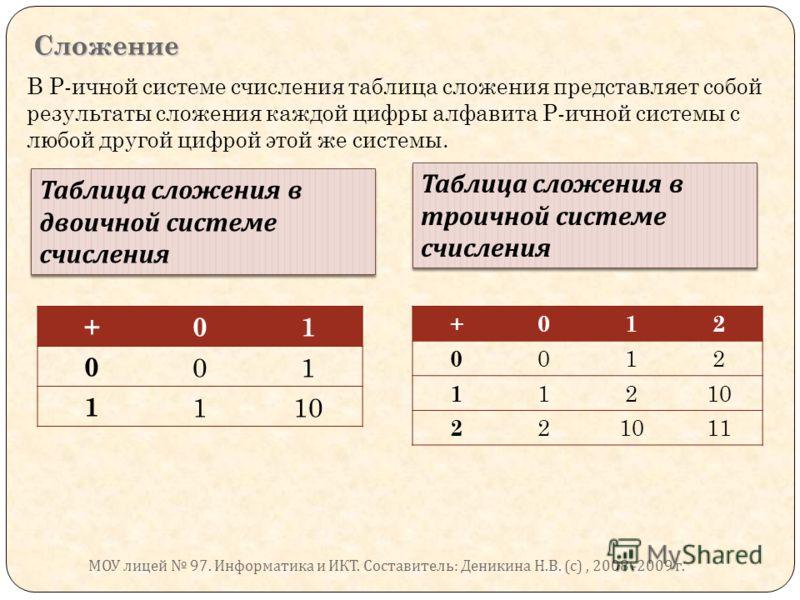 Сложение В Р-ичной системе счисления таблица сложения представляет собой результаты сложения каждой цифры алфавита Р-ичной системы с любой другой цифрой этой же системы. Таблица сложения в двоичной системе счисления +01 0 01 1 110 Таблица сложения в