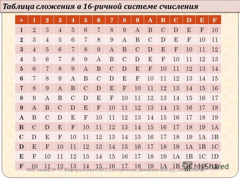 Таблица сложения в 16- ричной системе счисления +123456789ABCDEF 1 23456789ABCDEF10 2 3456789ABCDEF 11 3 456789ABCDEF101112 4 56789ABCDEF10111213 5 6789ABCDEF1011121314 6 789ABCDEF101112131415 7 89ABCDEF10111213141516 8 9ABCDEF1011121314151617 9 ABCD