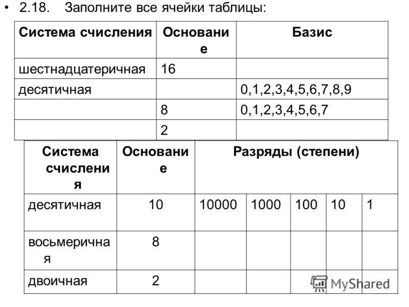 2.18. Заполните все ячейки таблицы: Система счисленияОсновани е Базис шестнадцатеричная16 десятичная 0,1,2,3,4,5,6,7,8,9 80,1,2,3,4,5,6,7 2 Система счислени я Основани е Разряды (степени) десятичная10100001000100101 восьмерична я 8 двоичная2
