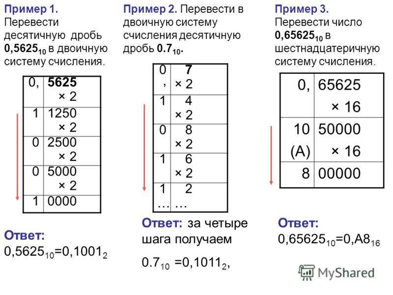 Пример 3. Перевести число 0,65625 10 в шестнадцатеричную систему счисления. Ответ: 0,65625 10 =0,А8 16 0,65625 × 16 10 (А) 50000 × 16 800000 Пример 1. Перевести десятичную дробь 0,5625 10 в двоичную систему счисления. 0, 5625 × 2 1 1250 × 2 0 2500 ×